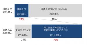 英語人口と非ネイティブの割合